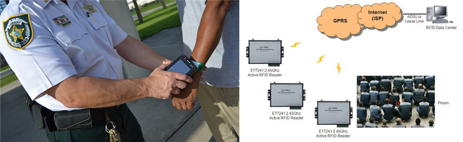 Rfid Wristbands For Prison